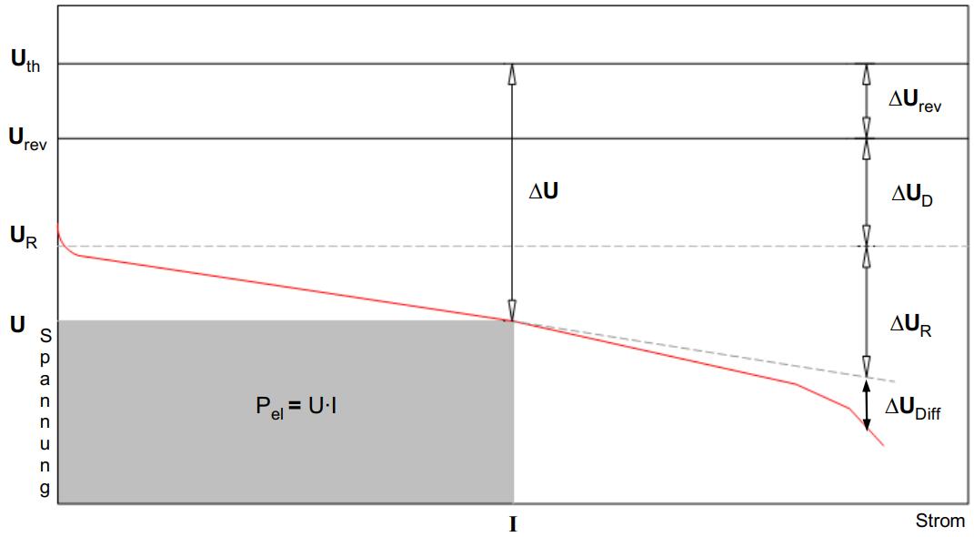 Spannungsverluste in der SOFC-Brennstoffzelle
