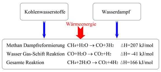 Reaktionen bei der Wasserstoffherstellung auf Methan-Basis