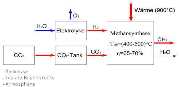 Prozessschritte der Methansynthese