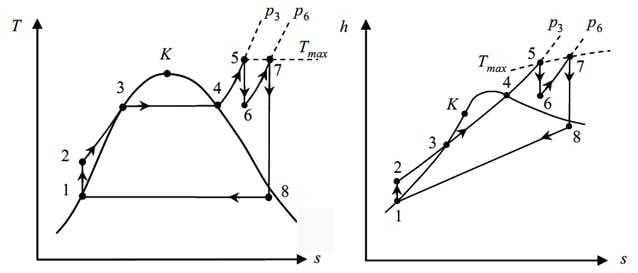 Clausius-Rankine-Prozess
