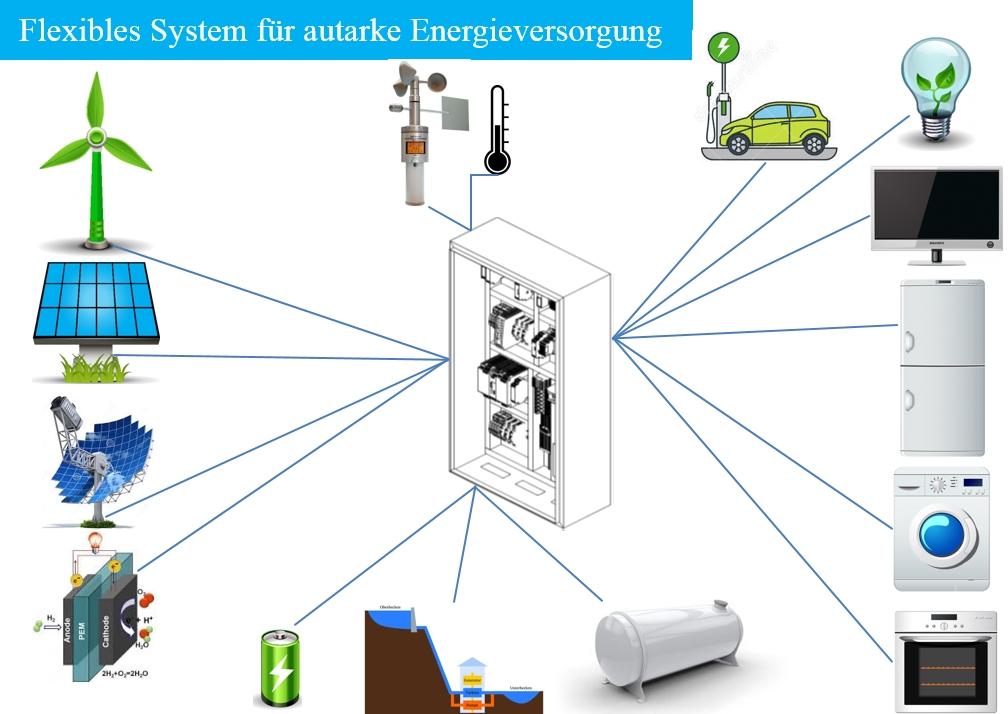 Das Flexible System für eine autarke Energieversorgung