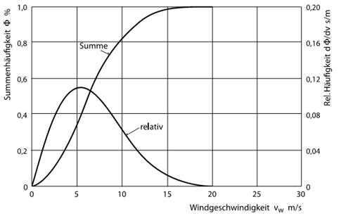 Beispiel für eine Häufigkeitsverteilung der Windgeschwindigkeiten, gemessen in 10 m Höhe