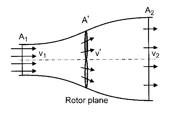 Rotor durchströmung