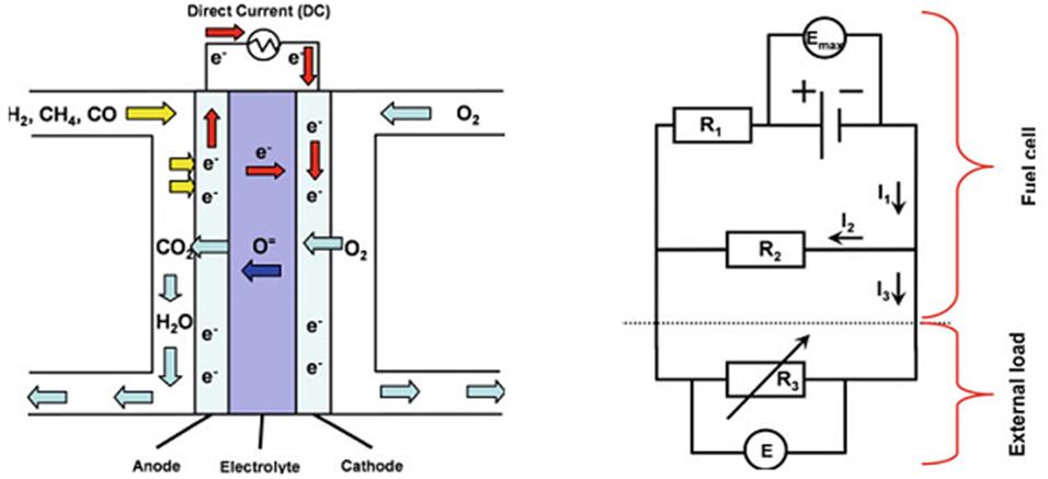 Das Arbeitsprinzip einer SOFC-Brennstoffzelle und das Äquivalent eines Stromkreises
