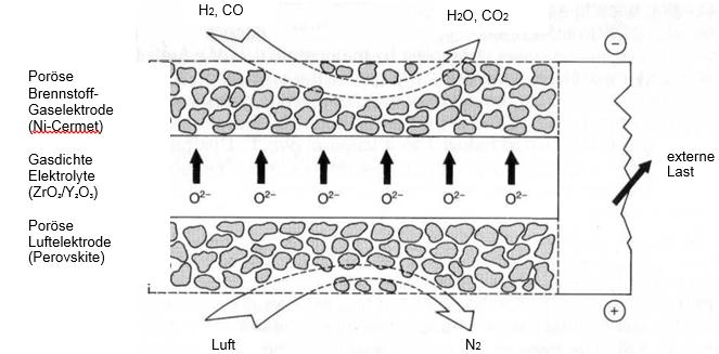 Schnitt durch die SOFC-Brennstoffzelle