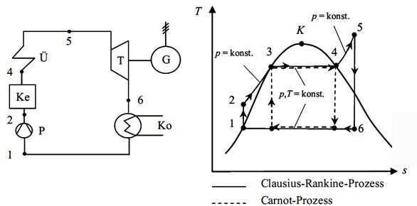 Schematische Darstellung einer Dampfkraftanlage