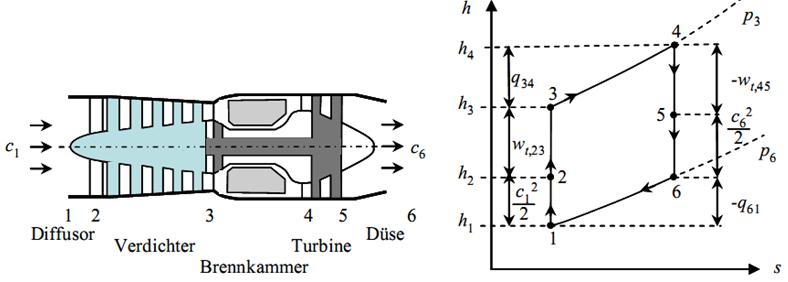 Schematische Darstellung eines Gasturbinen-Strahltriebwerkes und des Vergleichsprozesses im h-s-Diagramm