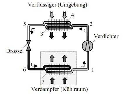 Skizze des Prinzips des Kaltdampfprozesses