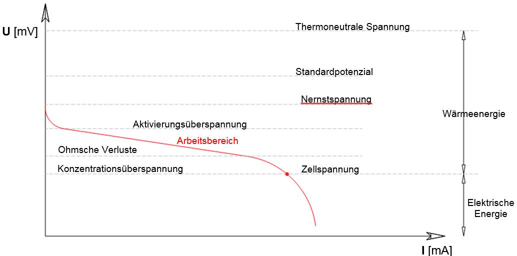 Schematische Darstellung einer Strom/Spannungskennlinie