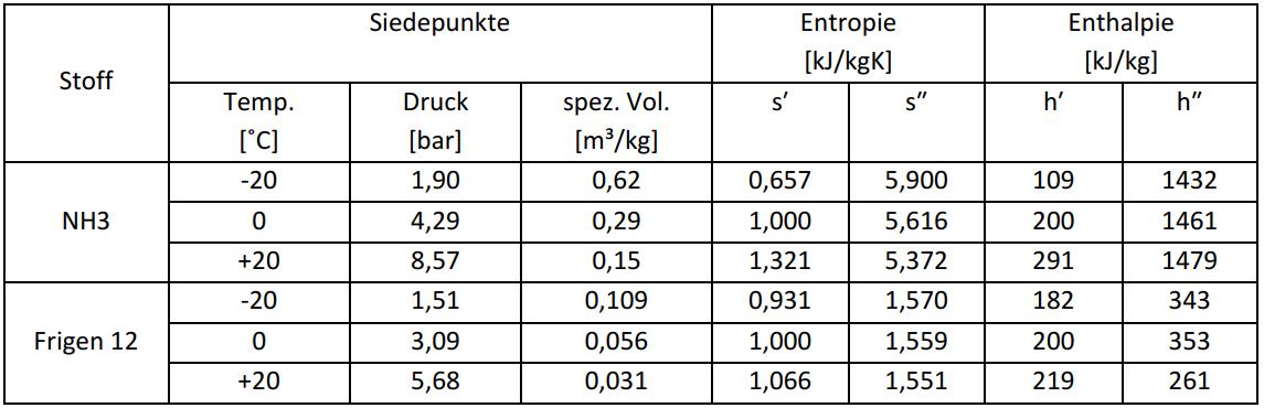Thermodynamische Parameter von Kältemaschinen-Arbeitsmitteln