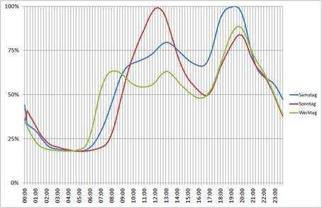 Lastprofil der VDEW für H0 (Haushalte) in den Wintermonaten