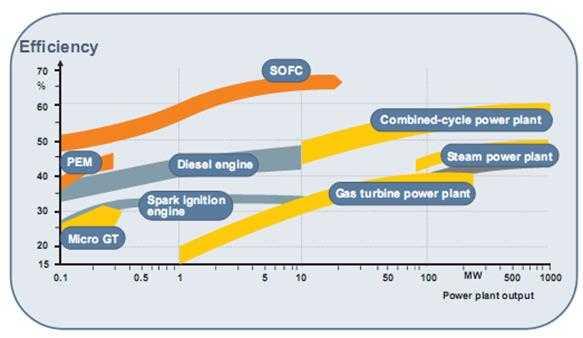 Wirkungsgrad verschiedener Arten der Energieerzeugun